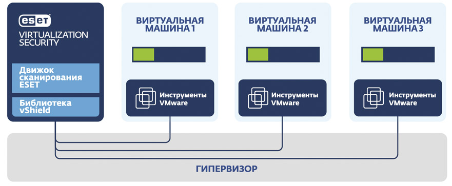 ESET NOD32 Virtualization Security для VMware vShield